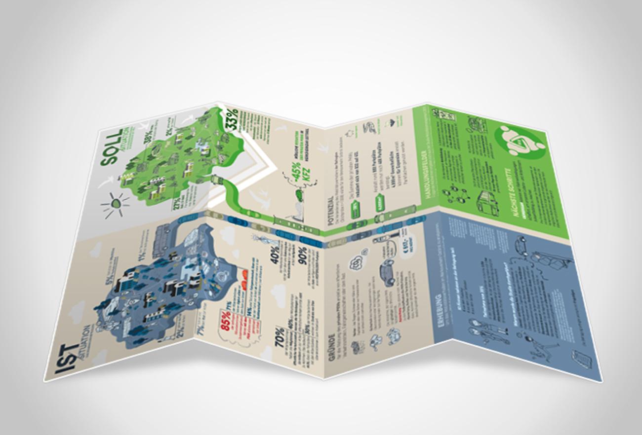 Infografik der Innos Werksverkehrstudie